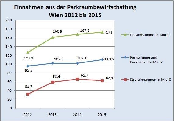 Einnahmen aus Parkraumbewirtschaftung weiter steigend