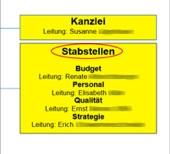 Stabstellen: Budget, Personal, Qualität, Strategie
